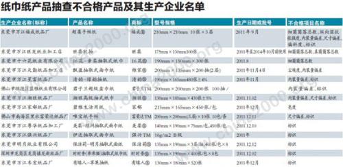 汽车防盗器方面: 本次抽查了广州