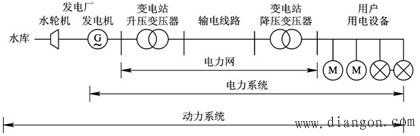 电力系统的基本概念