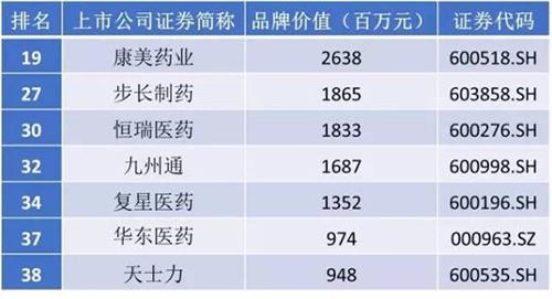 中国上市公司品牌价值榜出炉 哪家药企招牌响