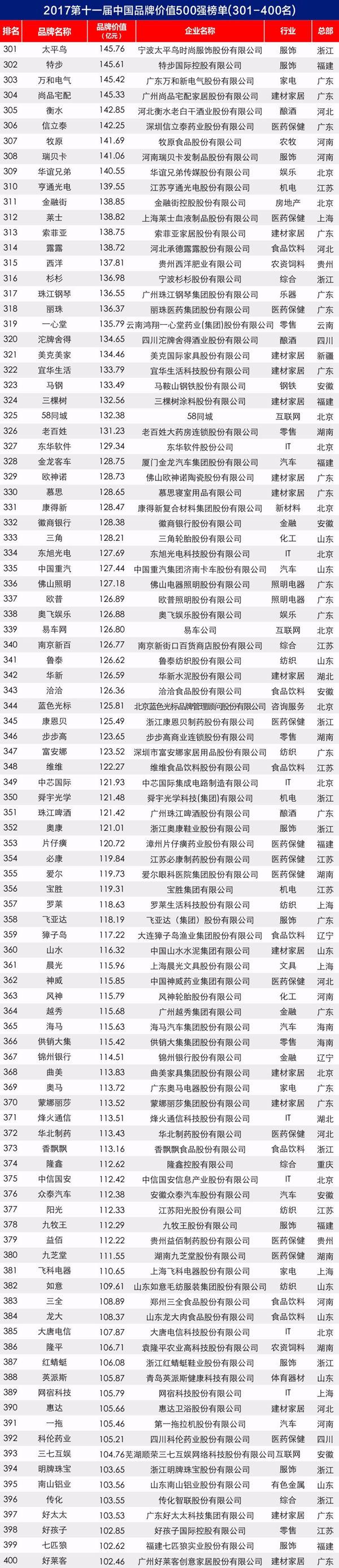 2017第11届中国品牌价值500强揭晓