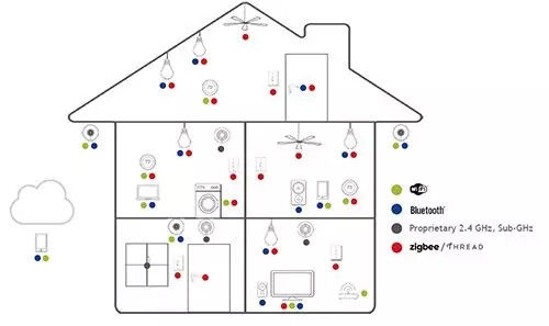 智能家居互通有望 网状网络营造住居整合基础