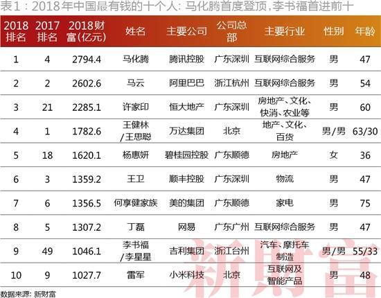 2018新财富榜:马化腾马云位列第一、二