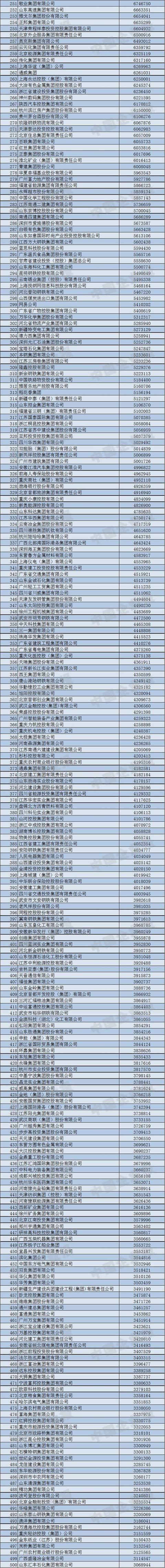 2018年中国企业500强榜单