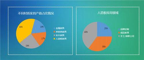 2019中国绿色家居板材发展趋势报告