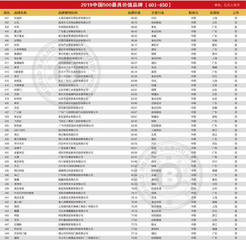 发布!2019年中国500最具价值品牌排行榜