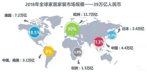 全球家居市场达39万亿 3大趋势不容错过