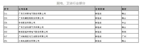 广东企业500强公布 7家厨电、卫浴企业登榜