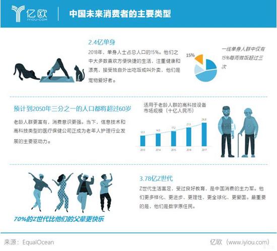 2019中国新消费品牌研究报告及TOP100榜单