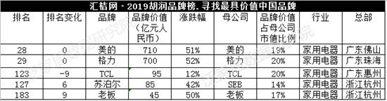2019胡润品牌榜:家居企业占几席?