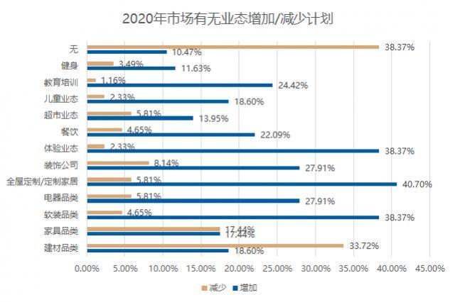 2019年建材家居市场发展现状调研报告