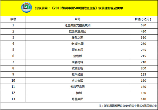 胡润中国500强民企发布 居然之家、红星美凯龙等上榜