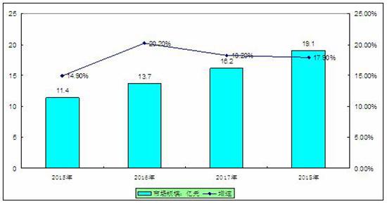 2020母婴家电市场饱和度及发展前景规模分析
