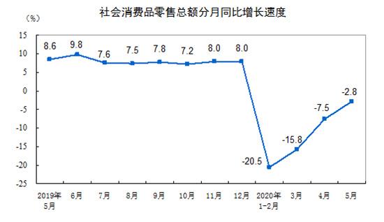 2020年5月份社会消费品零售总额下降2.8%