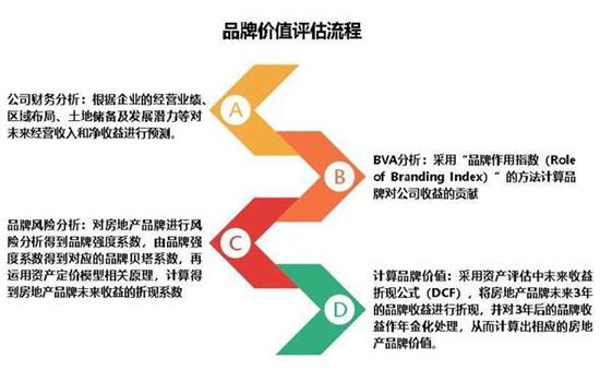 2020中国房地产品牌价值研究全面启动