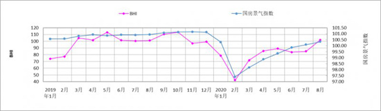 8月BHI环比上涨17.36点 疫后市场回暖趋势明显