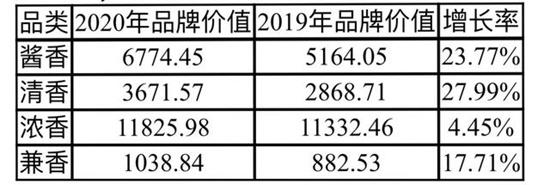 2020年中国酒类品牌价值200强研究报告出炉