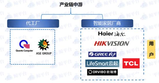 分析:中国智能家居行业上中下游